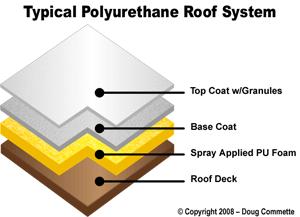 Roof Coatings For Spray Foam Roofs Hamilton Spray Foam